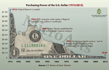 purchasing-power-of-the-us-
