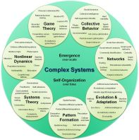 1024px-Complex_systems_organizational_map